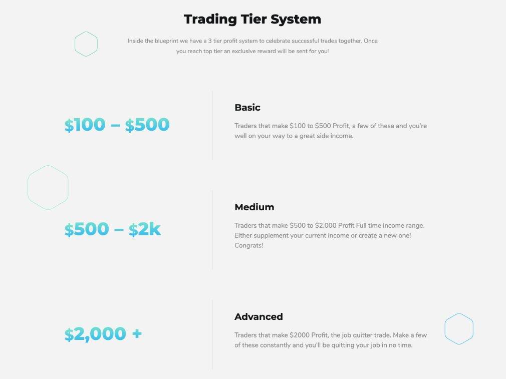 Bitcoin Blueprint System